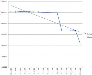 Alexa rank - progress in last two weeks